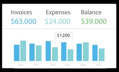 Online invoice creator dashboard